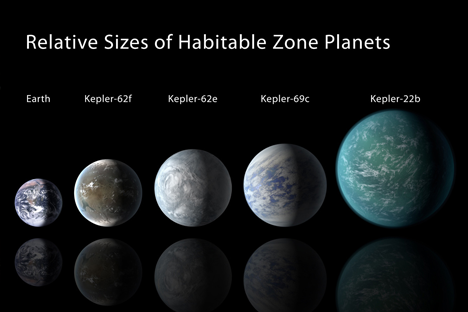 Relative size of Kepler planets